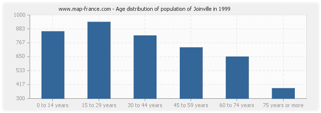 Age distribution of population of Joinville in 1999