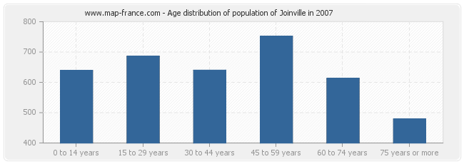 Age distribution of population of Joinville in 2007