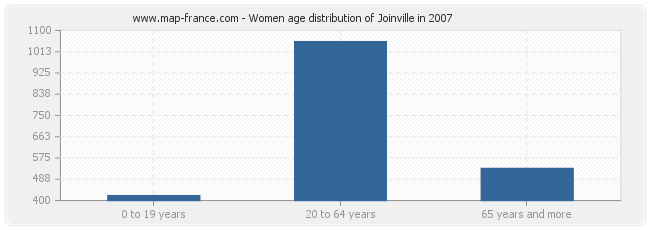 Women age distribution of Joinville in 2007
