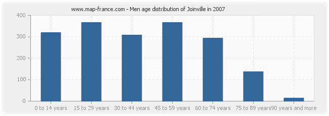 Men age distribution of Joinville in 2007