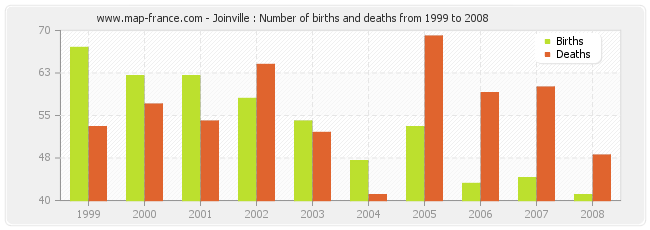 Joinville : Number of births and deaths from 1999 to 2008