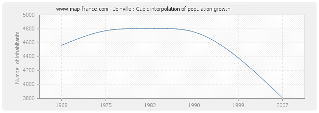 Joinville : Cubic interpolation of population growth
