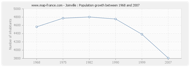 Population Joinville