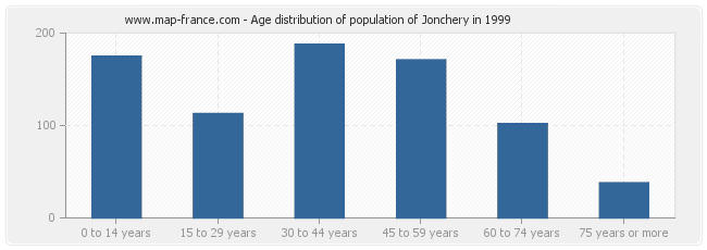 Age distribution of population of Jonchery in 1999