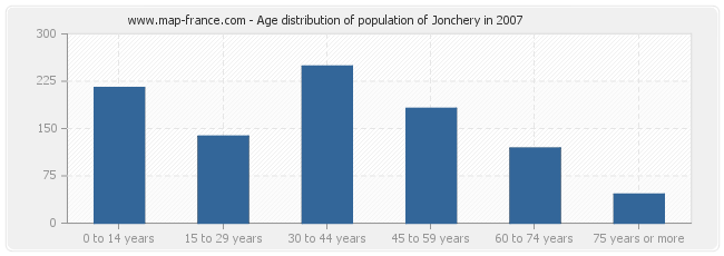 Age distribution of population of Jonchery in 2007