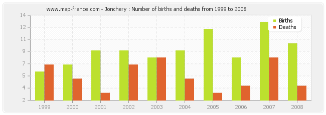Jonchery : Number of births and deaths from 1999 to 2008