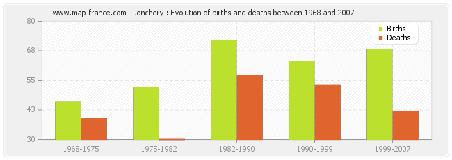 Jonchery : Evolution of births and deaths between 1968 and 2007