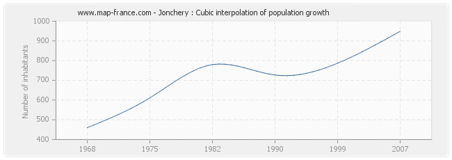 Jonchery : Cubic interpolation of population growth