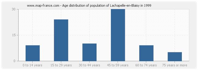 Age distribution of population of Lachapelle-en-Blaisy in 1999