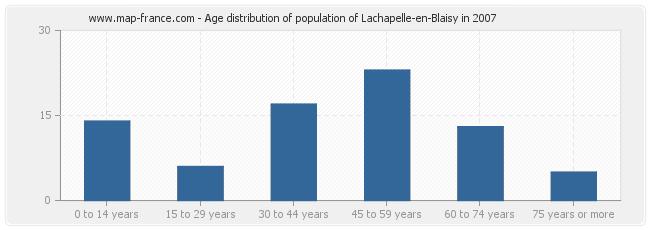 Age distribution of population of Lachapelle-en-Blaisy in 2007