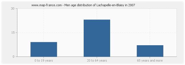 Men age distribution of Lachapelle-en-Blaisy in 2007