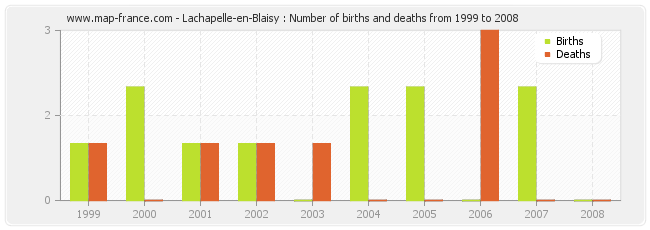Lachapelle-en-Blaisy : Number of births and deaths from 1999 to 2008