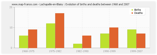 Lachapelle-en-Blaisy : Evolution of births and deaths between 1968 and 2007
