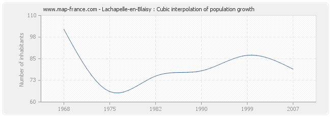 Lachapelle-en-Blaisy : Cubic interpolation of population growth