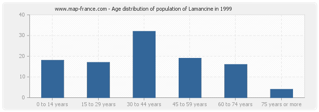 Age distribution of population of Lamancine in 1999