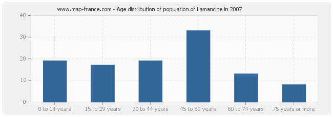 Age distribution of population of Lamancine in 2007