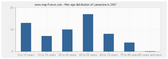 Men age distribution of Lamancine in 2007