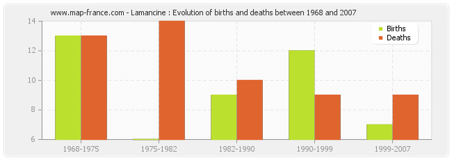 Lamancine : Evolution of births and deaths between 1968 and 2007