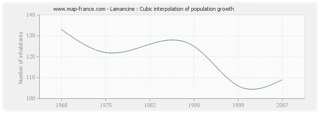 Lamancine : Cubic interpolation of population growth