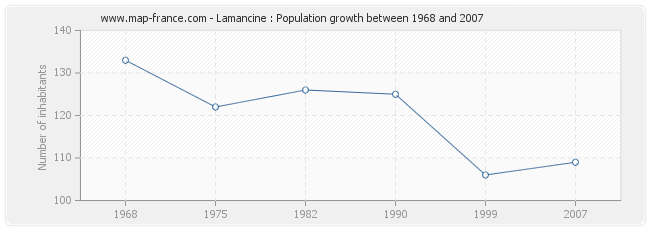 Population Lamancine