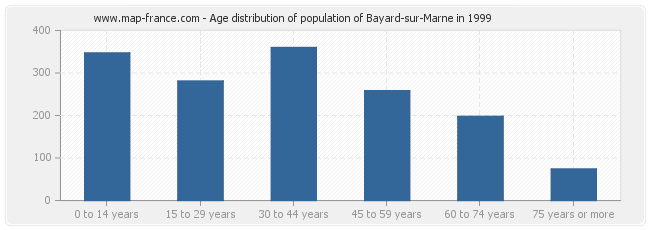 Age distribution of population of Bayard-sur-Marne in 1999