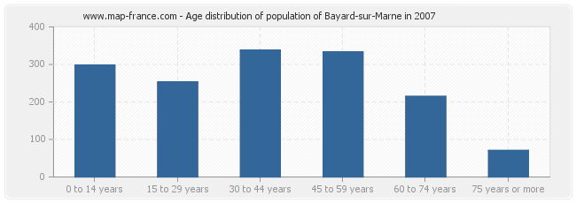 Age distribution of population of Bayard-sur-Marne in 2007