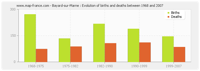 Bayard-sur-Marne : Evolution of births and deaths between 1968 and 2007