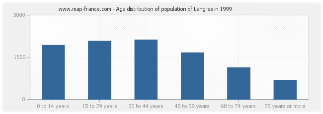 Age distribution of population of Langres in 1999