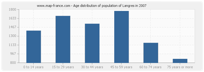 Age distribution of population of Langres in 2007