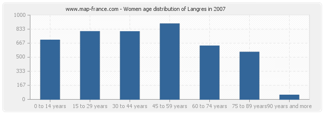 Women age distribution of Langres in 2007