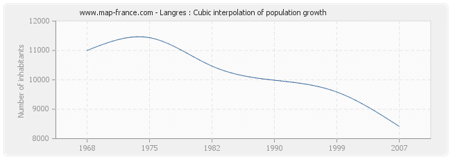 Langres : Cubic interpolation of population growth