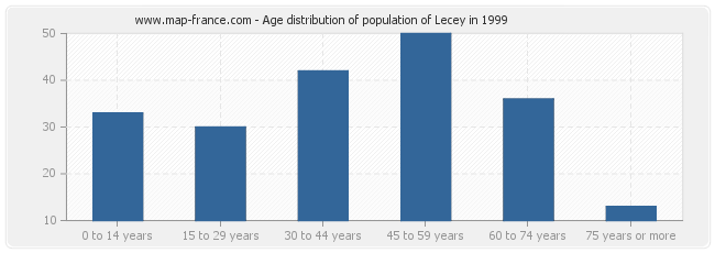 Age distribution of population of Lecey in 1999