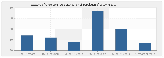 Age distribution of population of Lecey in 2007