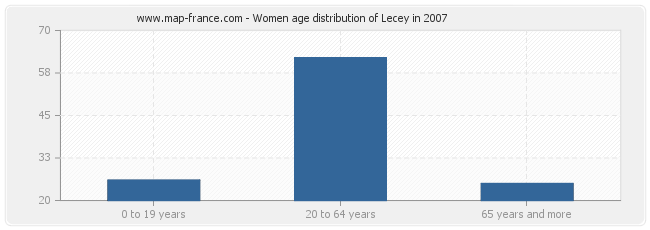Women age distribution of Lecey in 2007