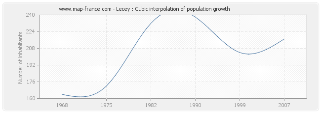 Lecey : Cubic interpolation of population growth
