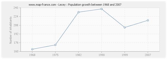Population Lecey