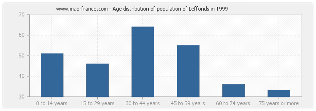 Age distribution of population of Leffonds in 1999