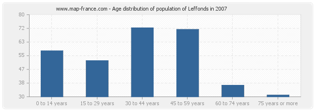 Age distribution of population of Leffonds in 2007