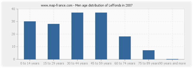 Men age distribution of Leffonds in 2007