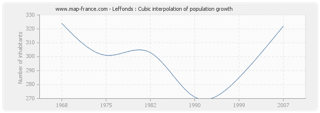 Leffonds : Cubic interpolation of population growth
