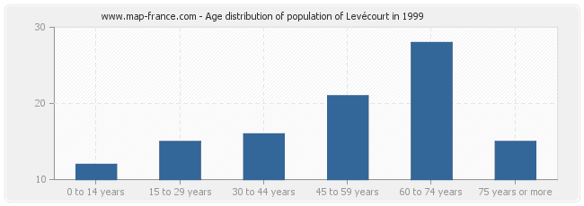 Age distribution of population of Levécourt in 1999