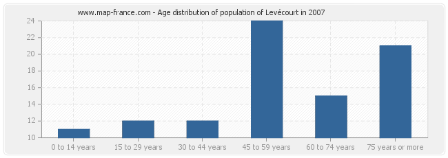 Age distribution of population of Levécourt in 2007