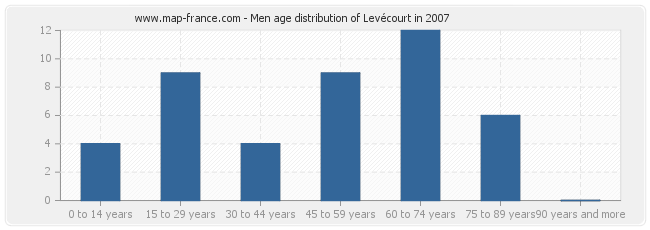 Men age distribution of Levécourt in 2007