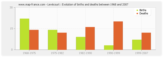 Levécourt : Evolution of births and deaths between 1968 and 2007