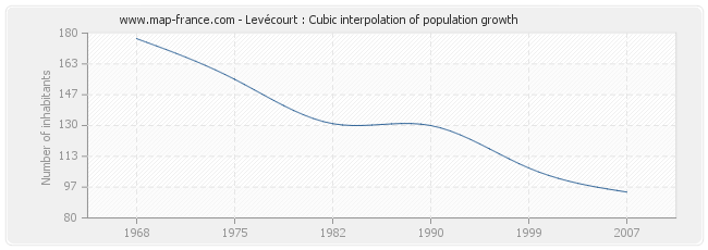 Levécourt : Cubic interpolation of population growth