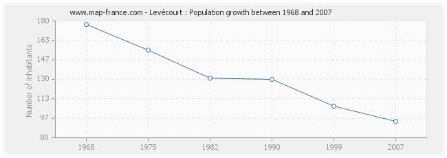 Population Levécourt