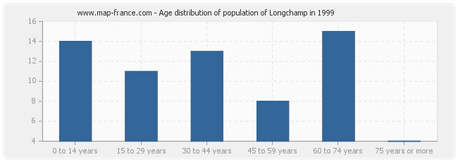 Age distribution of population of Longchamp in 1999