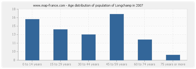 Age distribution of population of Longchamp in 2007