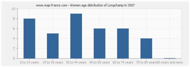 Women age distribution of Longchamp in 2007