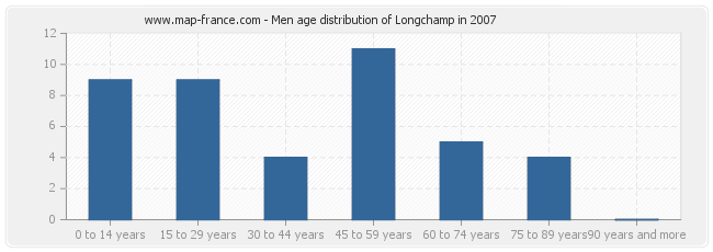 Men age distribution of Longchamp in 2007